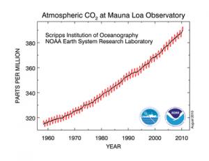 875px-Mauna_Loa_Carbon_Dioxide_Apr2013