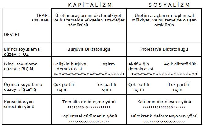 ŞEMA : Kapitalist ve sosyalist devletin bir karşılaştırması.