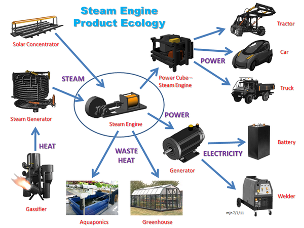 OSE-steam-machine-product-ecology