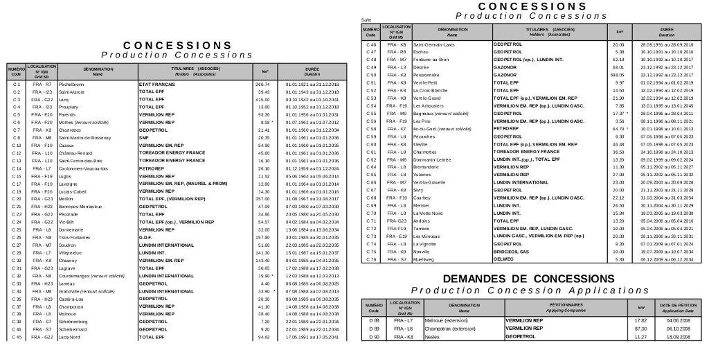 Liste concessions, jan. 2012 @BEPH