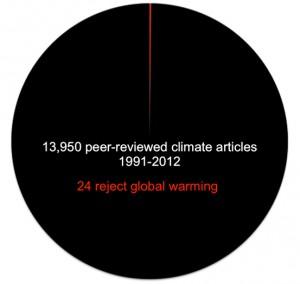 1991-2012 arasında hakem denetiminden geçmiş 13950 iklim makalesi 24'ü küresel ısınmayı reddediyor.