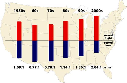 Şekil 2. Ocak 1950'den Eylül 2009'a kadar ABD'nin 48 eyaletindeki 1800 meteoroloji istasyondan gözlemlenen günlük en yüksek sıcaklık ve en düşük sıcaklık rekorlarının oranı. Her çubuk, on yıl dilimlerinde yüksek sıcaklık rekorlarıyla (kırmızı) düşük sıcaklık rekorlarının (mavi) oranlarını veriyor. 1960'lar ve 1970'ler sıcak rekoruna kıyasla birazcık daha fazla soğuk rekoru kırdı, ancak son 30 yılda sıcak rekorları ağır basıyor: Oran 48 eyaletin bütününde 2:1 civarında. ©UCAR, Grafik: Mike Shibao; Kaynak:  Boulder, Kolorado'daki Ulusal Atmosferik Araştırmalar Merkezi'nden Dr. Jerry Meehl'in önderliğinde 2009'da gerçekleştirilen bir araştırma