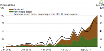 eia-usa-biodiesel-imports