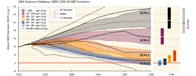 ghg-emissions-pathways-in-all-ar5-scenarios